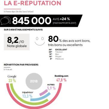 Le tourisme en France et en Paca, ce qui change c'est la e-réputation !